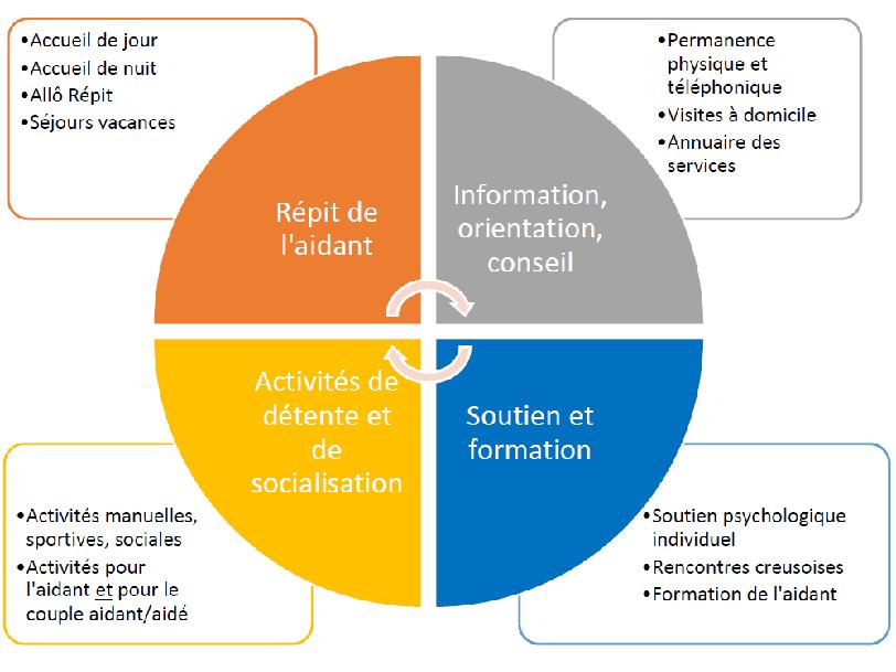 Schéma de la plateforme d'accompagnement et de répit de l'EHPAD de Bénévent-l'Abbaye